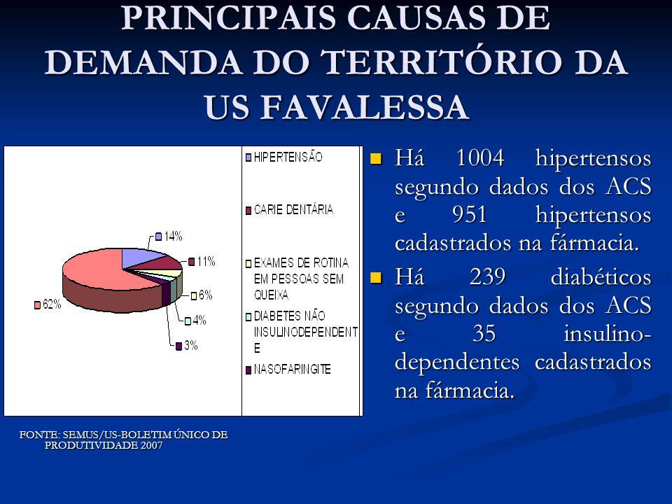 PRINCIPAIS CAUSAS DE DEMANDA DO TERRITÓRIO DA US FAVALESSA FONTE: SEMUS/US-BOLETIM ÚNICO DE PRODUTIVIDADE 2007 Há 1004 hipertensos segundo dados dos A
