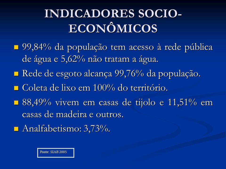 INDICADORES SOCIO- ECONÔMICOS 99,84% da população tem acesso à rede pública de água e 5,62% não tratam a água. 99,84% da população tem acesso à rede p