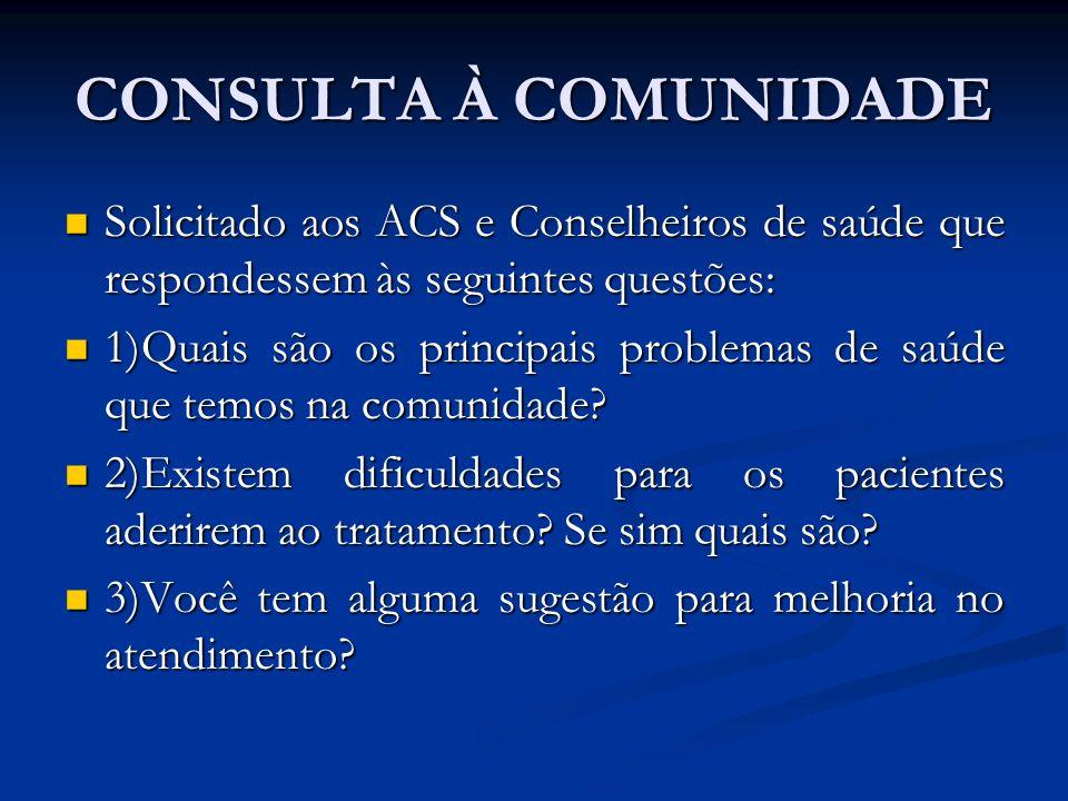 CONSULTA À COMUNIDADE Solicitado aos ACS e Conselheiros de saúde que respondessem às seguintes questões: Solicitado aos ACS e Conselheiros de saúde qu