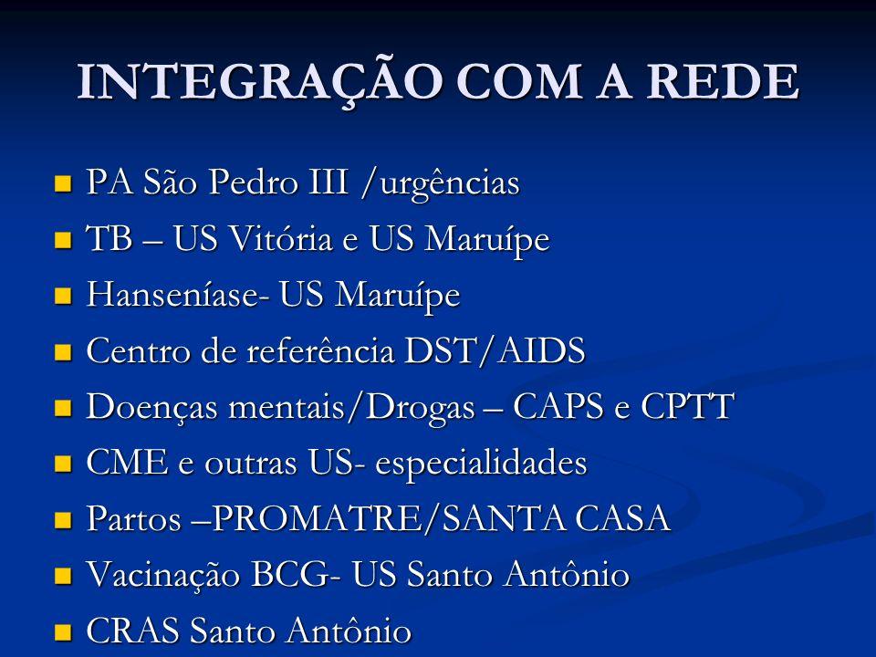 INTEGRAÇÃO COM A REDE PA São Pedro III /urgências PA São Pedro III /urgências TB – US Vitória e US Maruípe TB – US Vitória e US Maruípe Hanseníase- US