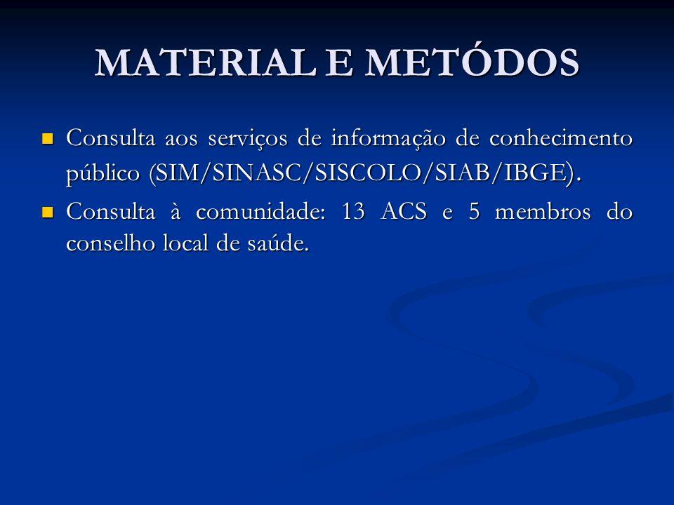 MATERIAL E METÓDOS Consulta aos serviços de informação de conhecimento público (SIM/SINASC/SISCOLO/SIAB/IBGE ). Consulta aos serviços de informação de