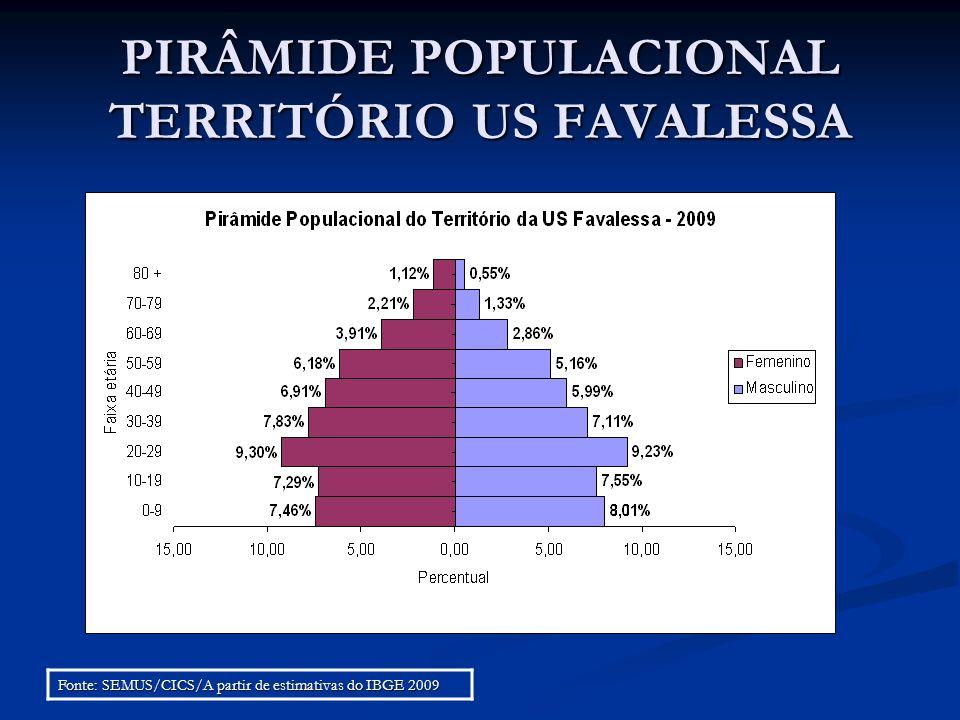 PIRÂMIDE POPULACIONAL TERRITÓRIO US FAVALESSA Fonte: SEMUS/CICS/A partir de estimativas do IBGE 2009
