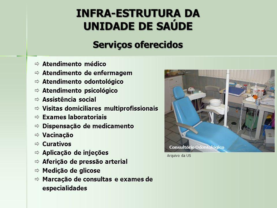 Serviços oferecidos Atendimento médico Atendimento médico Atendimento de enfermagem Atendimento de enfermagem Atendimento odontológico Atendimento odo