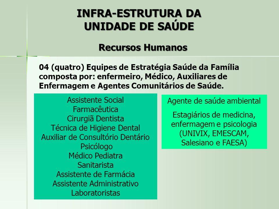 INFRA-ESTRUTURA DA UNIDADE DE SAÚDE Recursos Humanos 04 (quatro) Equipes de Estratégia Saúde da Família composta por: enfermeiro, Médico, Auxiliares d