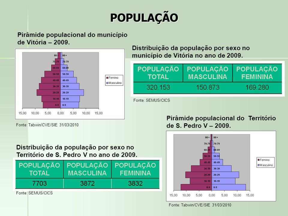 POPULAÇÃO Fonte: Tabwin/CVE/SIE 31/03/2010 Pirâmide populacional do município de Vitória – 2009. Distribuição da população por sexo no município de Vi