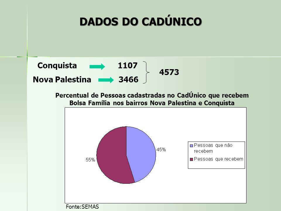 Conquista 1107 Nova Palestina 3466 4573 Percentual de Pessoas cadastradas no CadÚnico que recebem Bolsa Família nos bairros Nova Palestina e Conquista