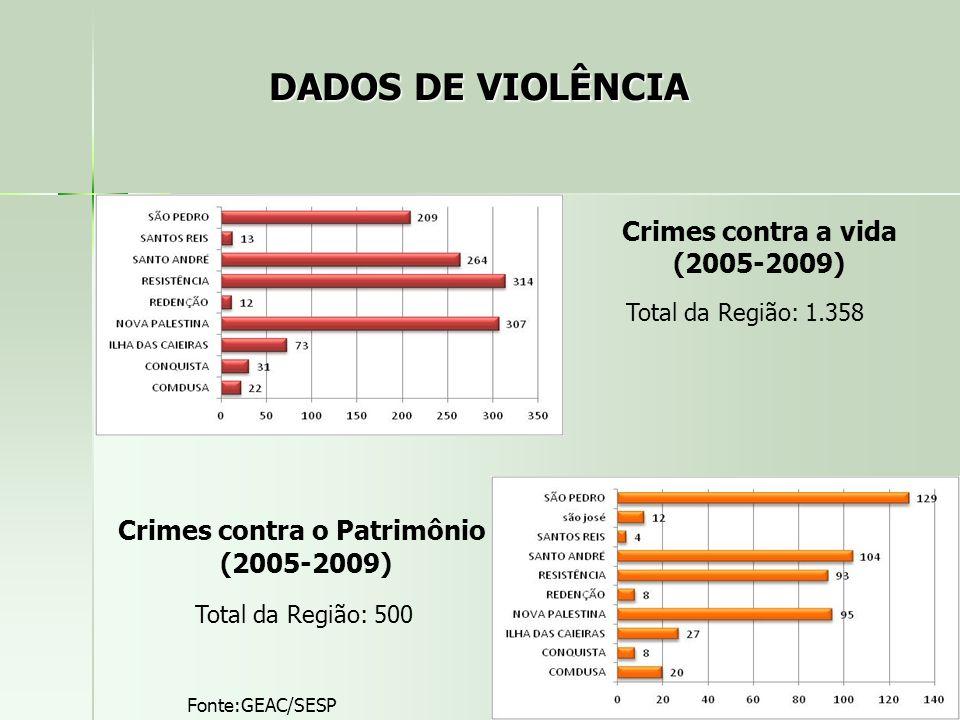 DADOS DE VIOLÊNCIA Total da Região: 1.358 Fonte:GEAC/SESP Crimes contra a vida (2005-2009) Total da Região: 500 Crimes contra o Patrimônio (2005-2009)