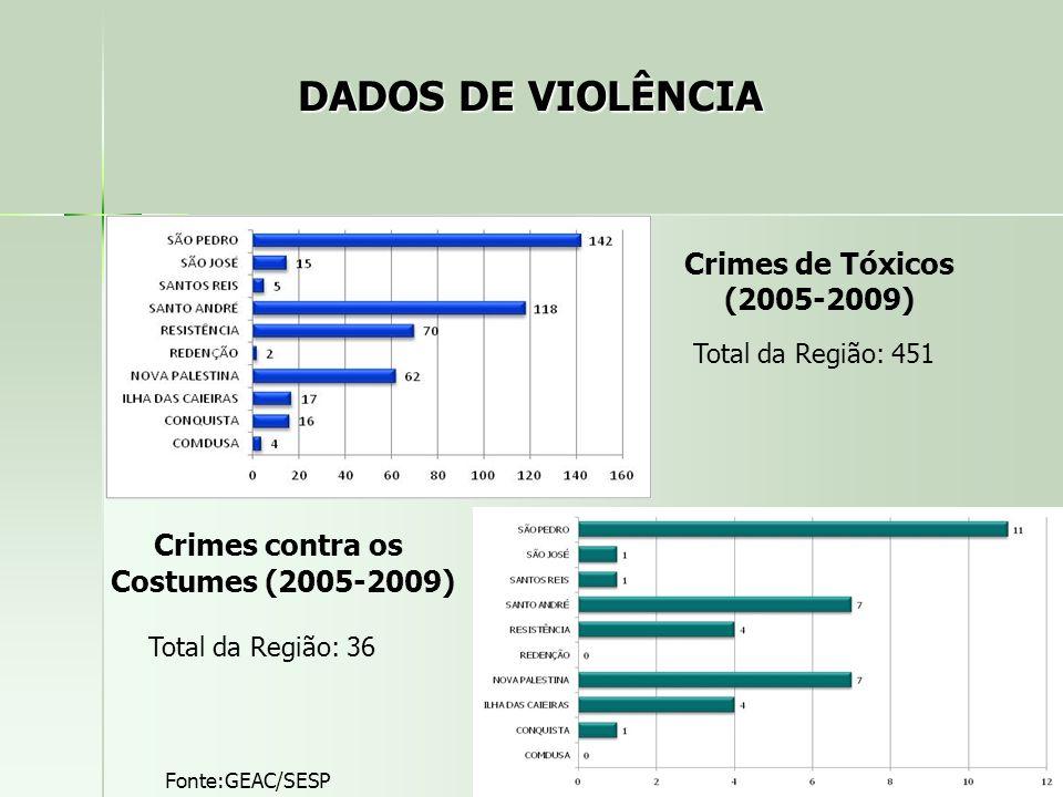 Total da Região: 451 Fonte:GEAC/SESP Crimes de Tóxicos (2005-2009) Crimes contra os Costumes (2005-2009) Total da Região: 36 DADOS DE VIOLÊNCIA