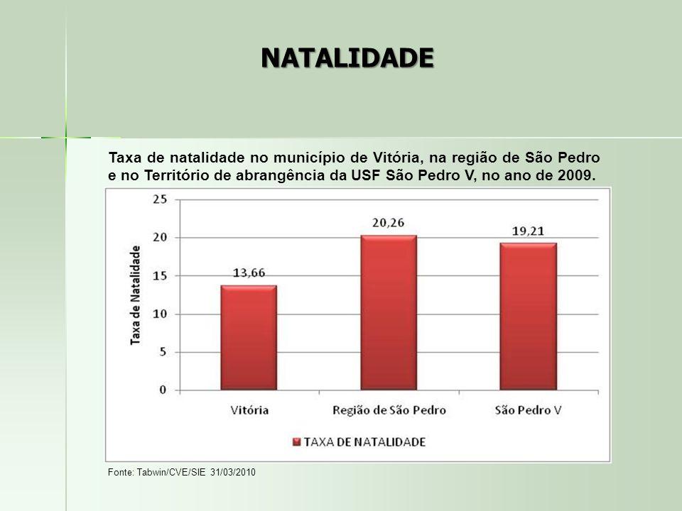 NATALIDADE Taxa de natalidade no município de Vitória, na região de São Pedro e no Território de abrangência da USF São Pedro V, no ano de 2009. Fonte