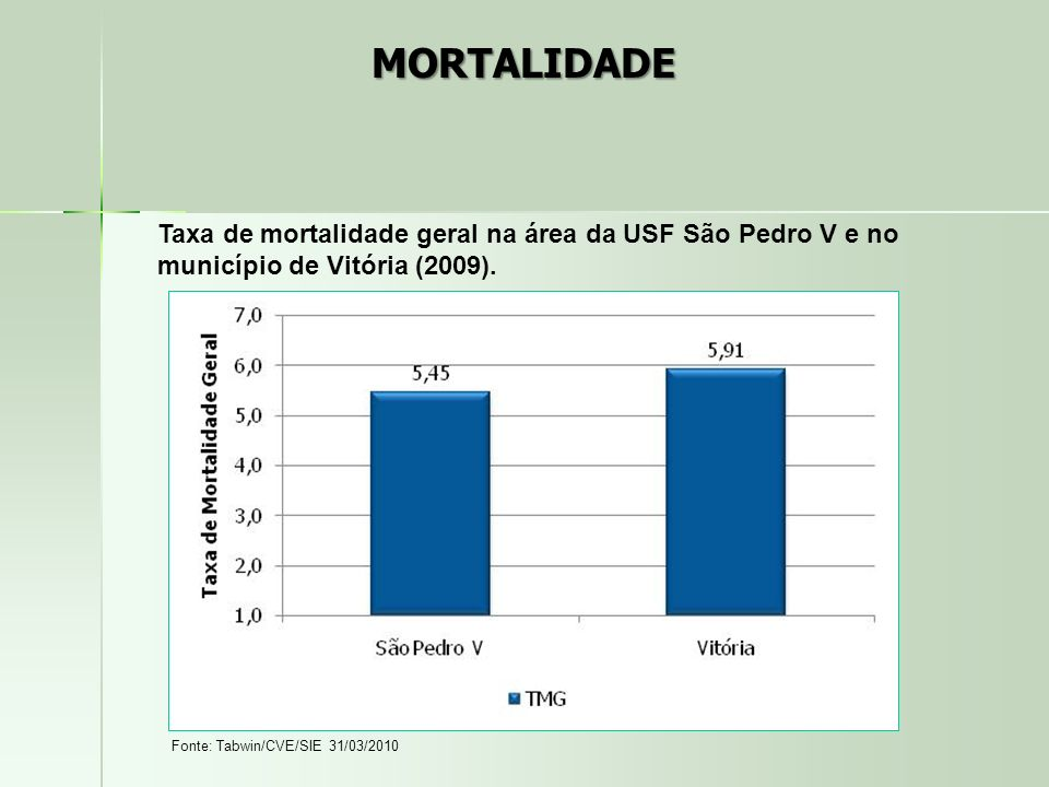 Taxa de mortalidade geral na área da USF São Pedro V e no município de Vitória (2009). Fonte: Tabwin/CVE/SIE 31/03/2010 MORTALIDADE