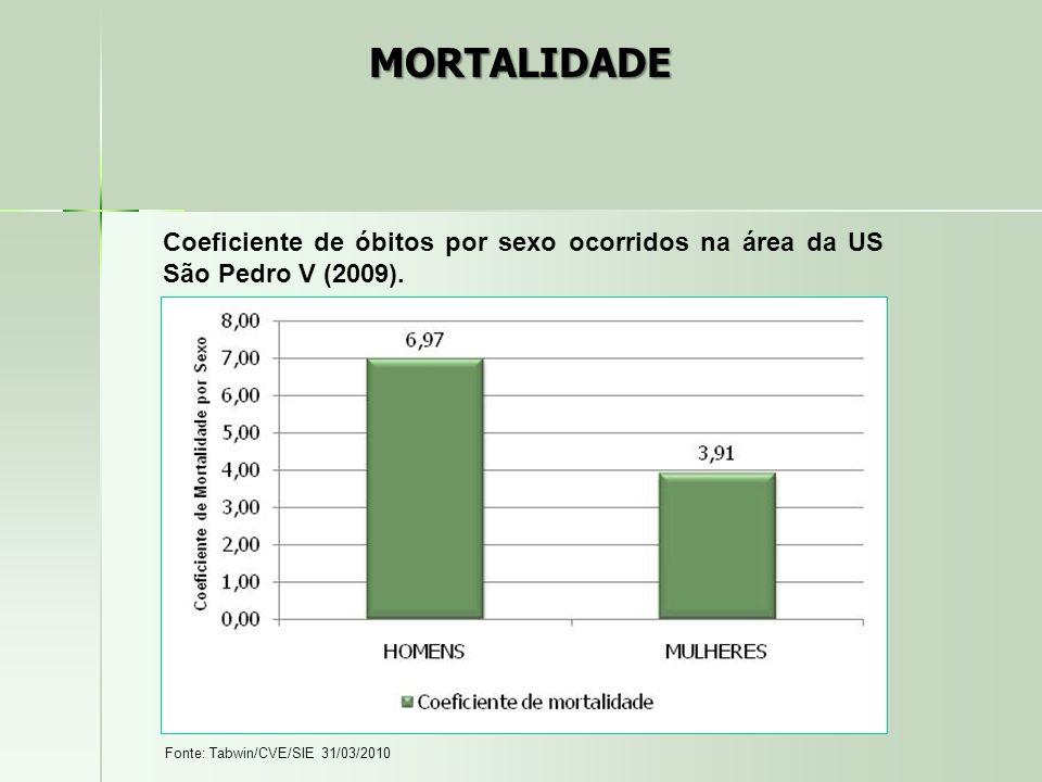 MORTALIDADE Coeficiente de óbitos por sexo ocorridos na área da US São Pedro V (2009). Fonte: Tabwin/CVE/SIE 31/03/2010