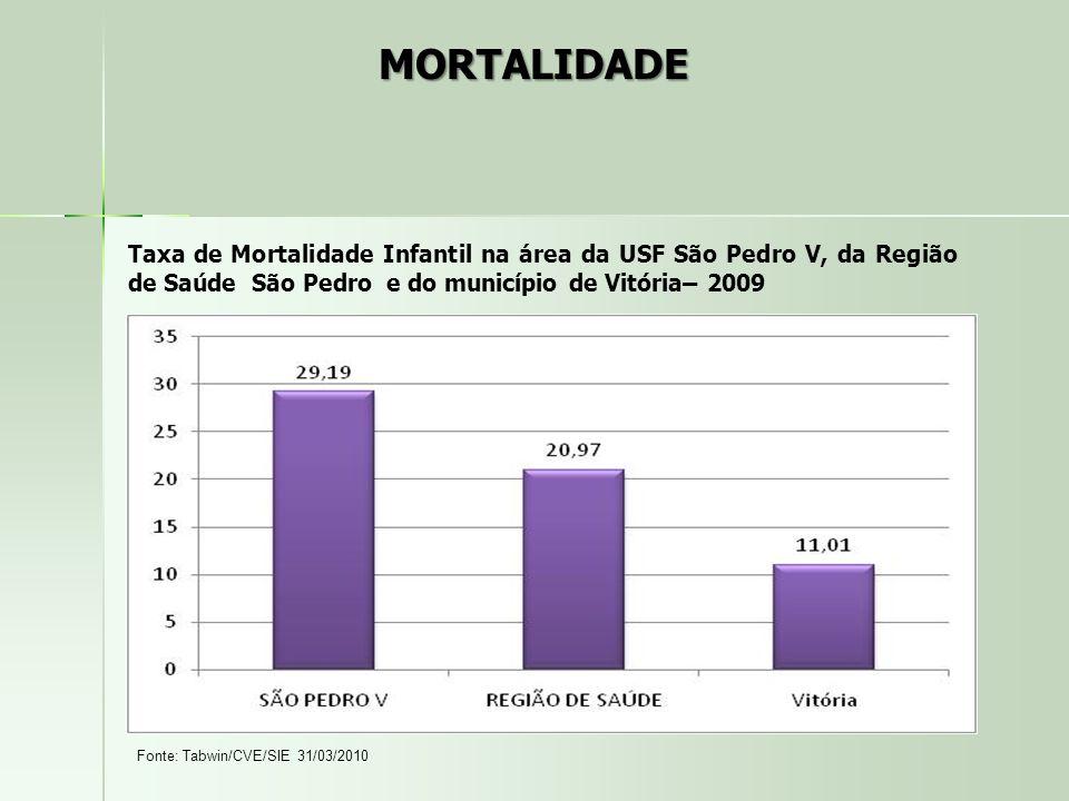 Taxa de Mortalidade Infantil na área da USF São Pedro V, da Região de Saúde São Pedro e do município de Vitória– 2009 Fonte: Tabwin/CVE/SIE 31/03/2010