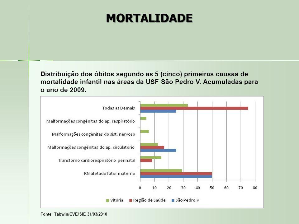 Distribuição dos óbitos segundo as 5 (cinco) primeiras causas de mortalidade infantil nas áreas da USF São Pedro V. Acumuladas para o ano de 2009. Fon