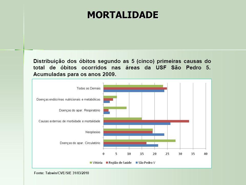 Distribuição dos óbitos segundo as 5 (cinco) primeiras causas do total de óbitos ocorridos nas áreas da USF São Pedro 5. Acumuladas para os anos 2009.