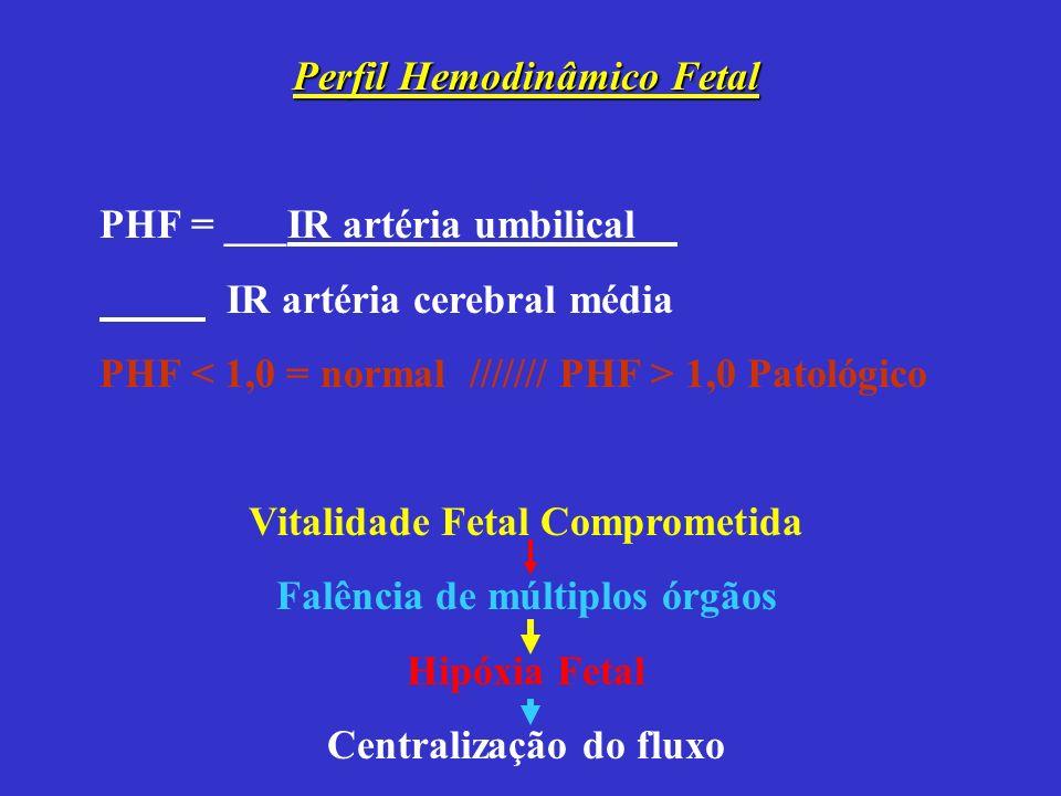 Perfil Hemodinâmico Fetal PHF = ___IR artéria umbilical__ IR artéria cerebral média PHF 1,0 Patológico Vitalidade Fetal Comprometida Falência de múltiplos órgãos Hipóxia Fetal Centralização do fluxo