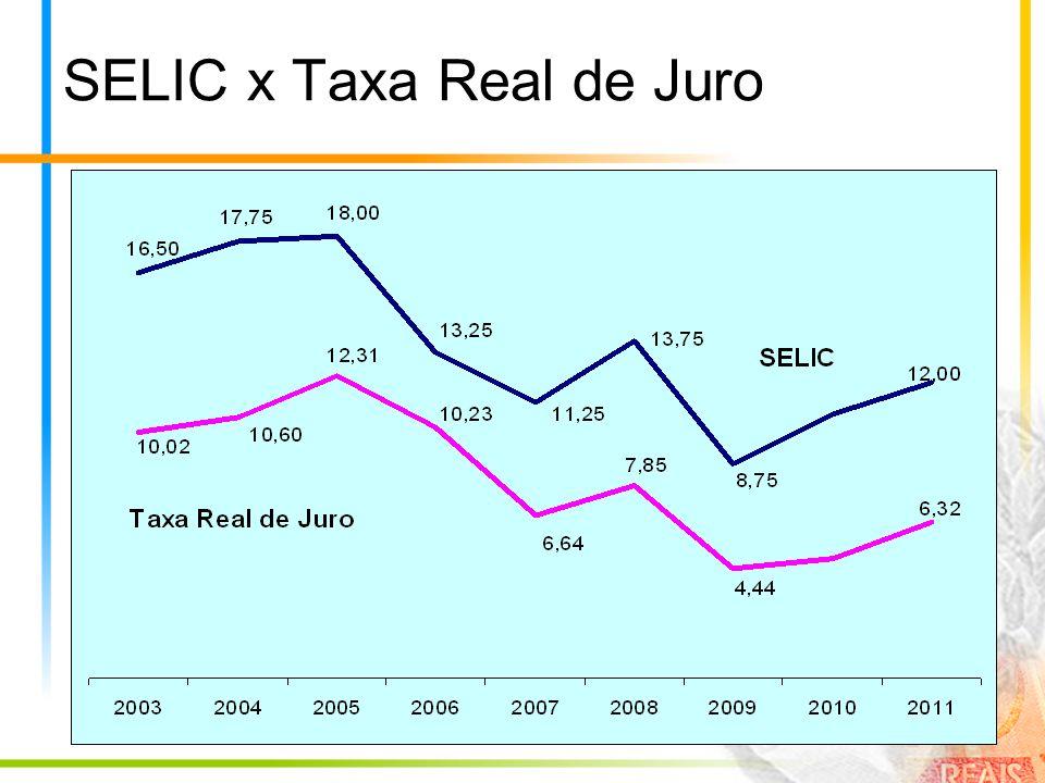 SELIC x Taxa Real de Juro