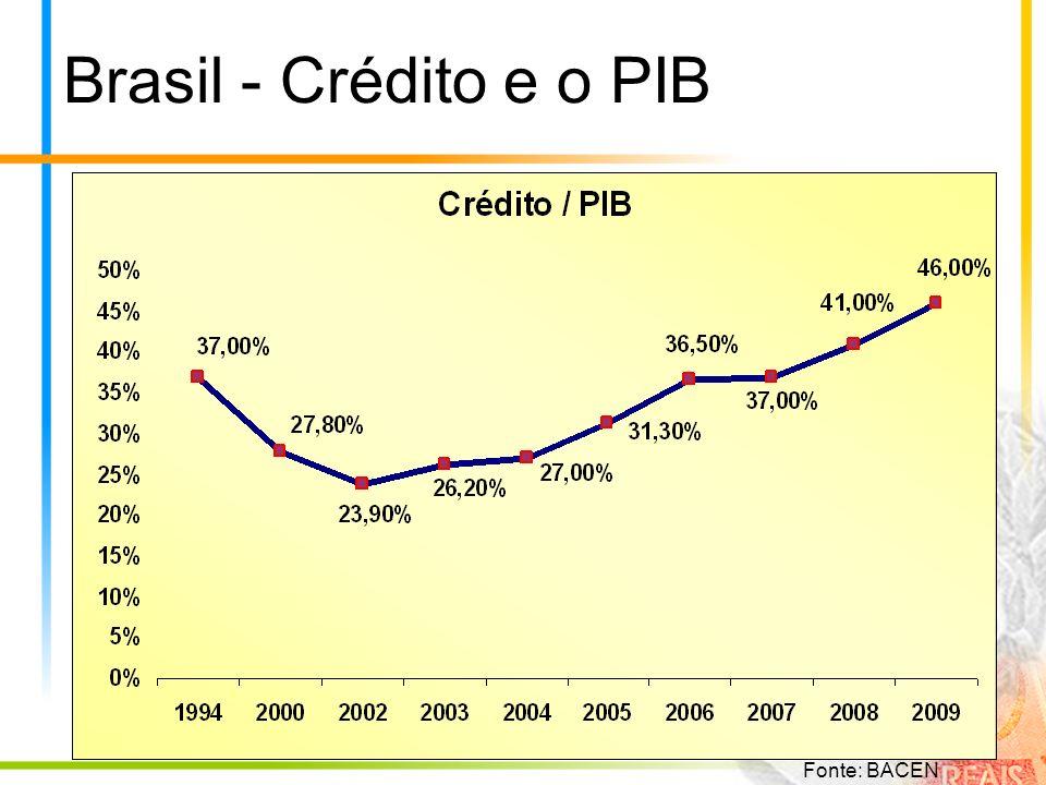Relação Crédito / PIB O fato é que o Brasil apresenta média histórica da relação Crédito versus PIB muito baixa.
