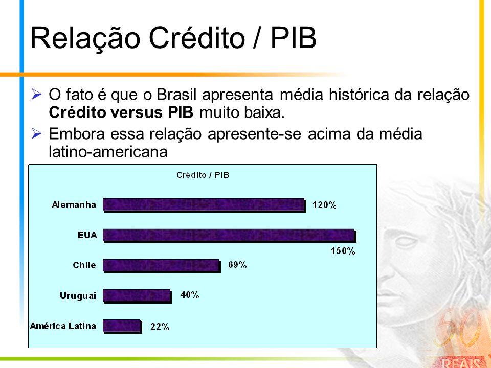 Relação Crédito / PIB O fato é que o Brasil apresenta média histórica da relação Crédito versus PIB muito baixa. Embora essa relação apresente-se acim
