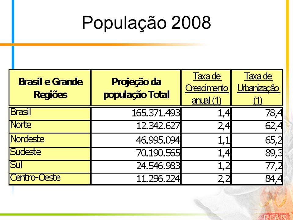 População 2008