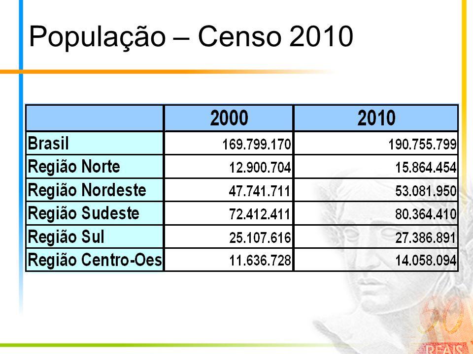 População – Censo 2010