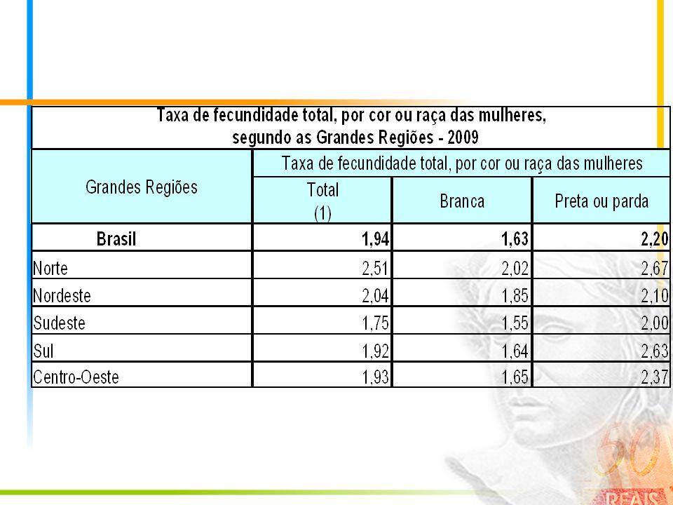 IDH Segundo o Relatório de Desenvolvimento Humano 2007/2008 do Programa das Nações Unidas para o Desenvolvimento (PNUD) o Brasil entrou pela primeira vez para o grupo de países com elevado desenvolvimento humano, com um índice medido em 0,800 no ano de 2005.
