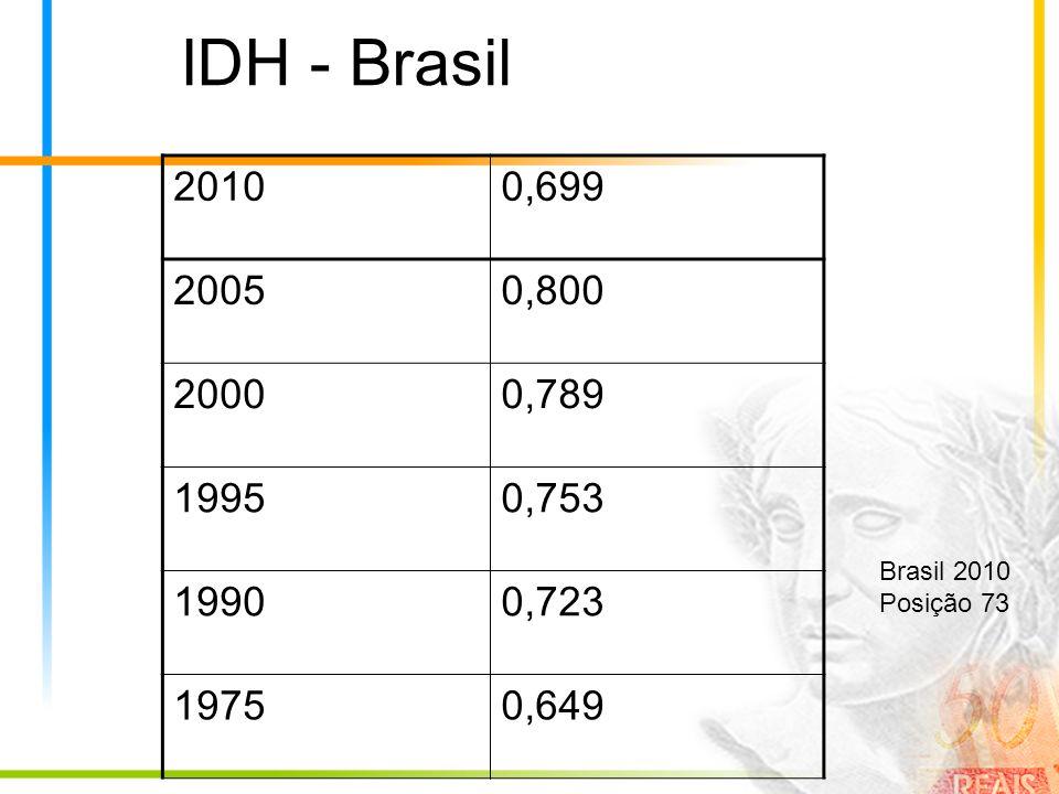 IDH - Brasil 20100,699 20050,800 20000,789 19950,753 19900,723 19750,649 Brasil 2010 Posição 73