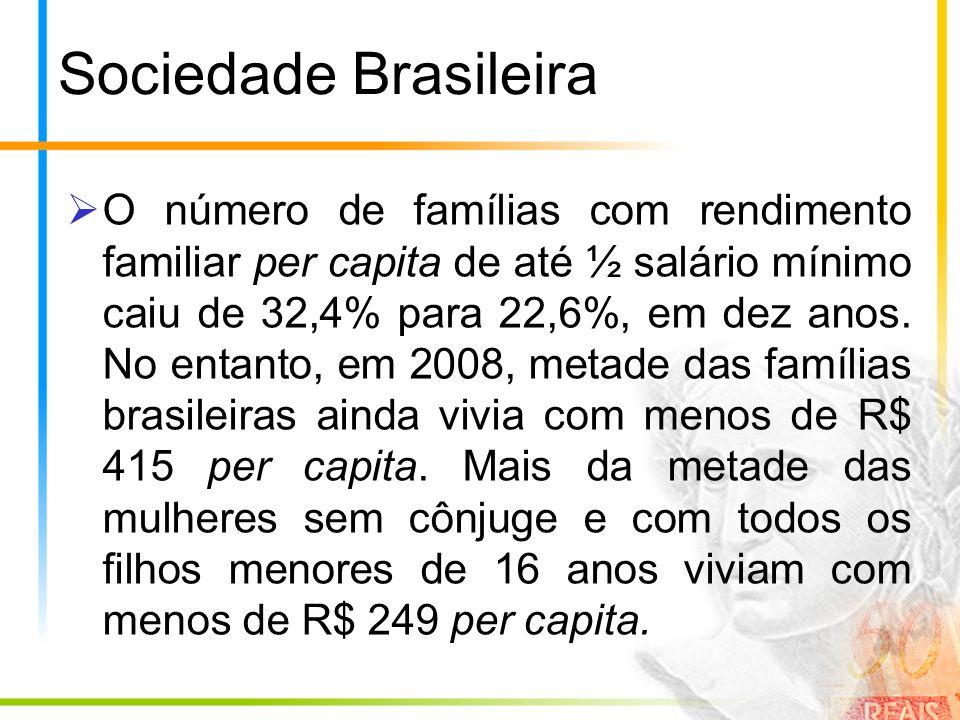 Sociedade Brasileira O número de famílias com rendimento familiar per capita de até ½ salário mínimo caiu de 32,4% para 22,6%, em dez anos. No entanto