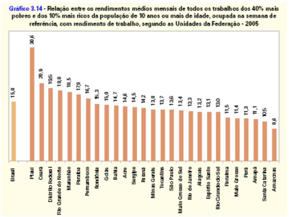 Marca da Desigualdade 2006 Renda Média R$ 888,00 10% Mais Pobres = 1% do Total 10% Mais Ricos = 44,4 % do Total 50% Mais Pobres = R$ 293,00 (SM R$ 350) 50% Mais Ricos = R$ 1.482,00