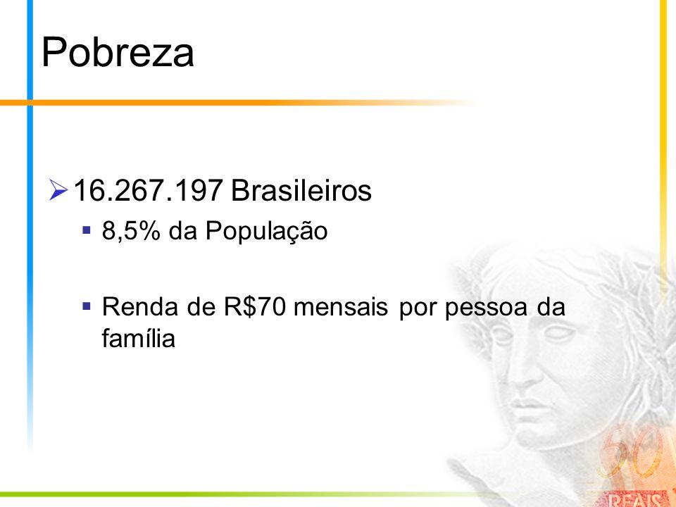 Pobreza 16.267.197 Brasileiros 8,5% da População Renda de R$70 mensais por pessoa da família