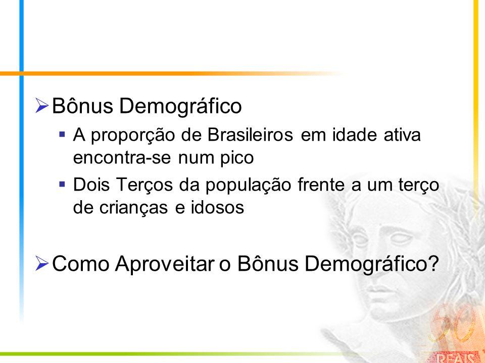 Bônus Demográfico A proporção de Brasileiros em idade ativa encontra-se num pico Dois Terços da população frente a um terço de crianças e idosos Como