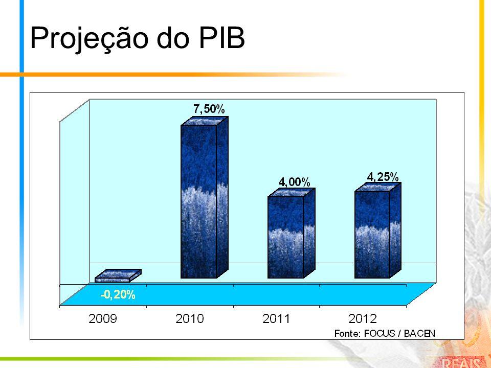 Projeção do PIB