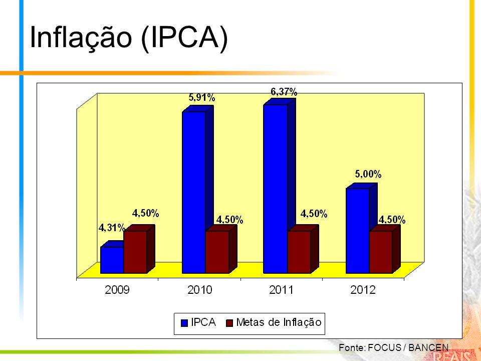 Inflação (IPCA) Fonte: FOCUS / BANCEN