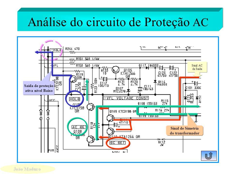 Análise dos circuitos de Proteções Micro Proteção AC Proteção DC Proteção Sobrecarga Proteção contra Ruído Linha HOLD principal linha de proteção Vamo