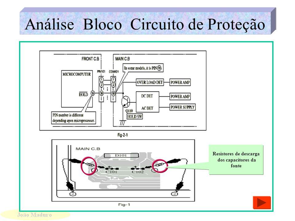 CI de Controle das Funções CI de Controle das Funções Saída de Sinais de Controle Sinal de Comando para as funções vindas do Micro Processador