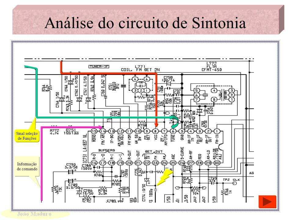 Análise do circuito de PLL Inicio da sintonia Alimentação VM Saída do Sinal