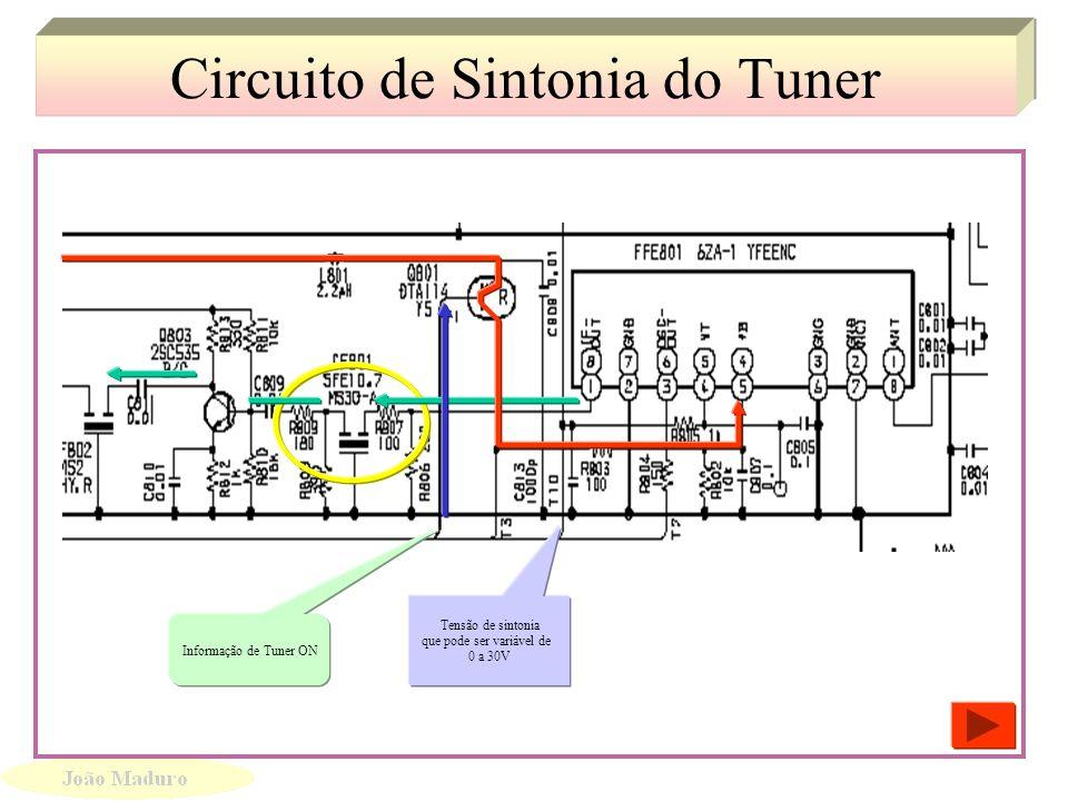 Análise do circuito de Sintonia Análise do circuito de Sintonia Informação de comando Sinal seleção de Funções