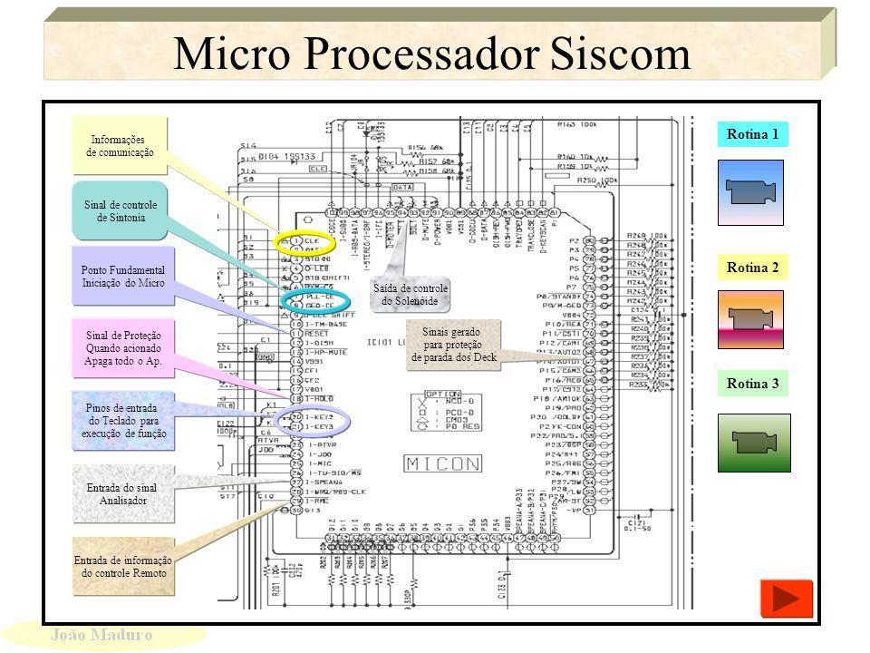 Micro Processador Siscom (PF) Micro Processador Siscom (PF) Disco Os destaques são dos pontos fundamentais do Microprocessador