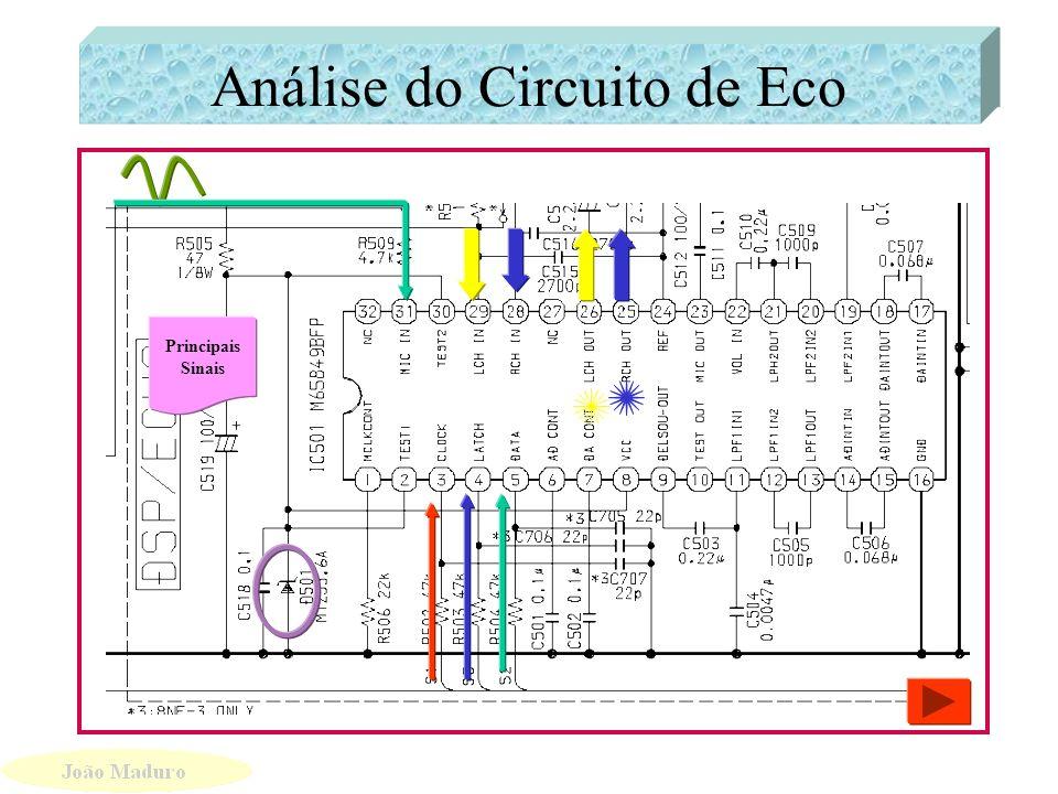 Circuito Equalizador Sinais de Controle de Comunicação Equalizadores Entrada Sinais de saída