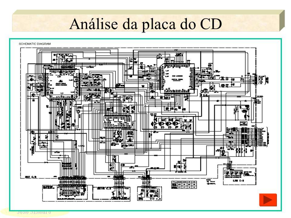 Análise do Circuito de Eco Análise do Circuito de Eco Principais Sinais