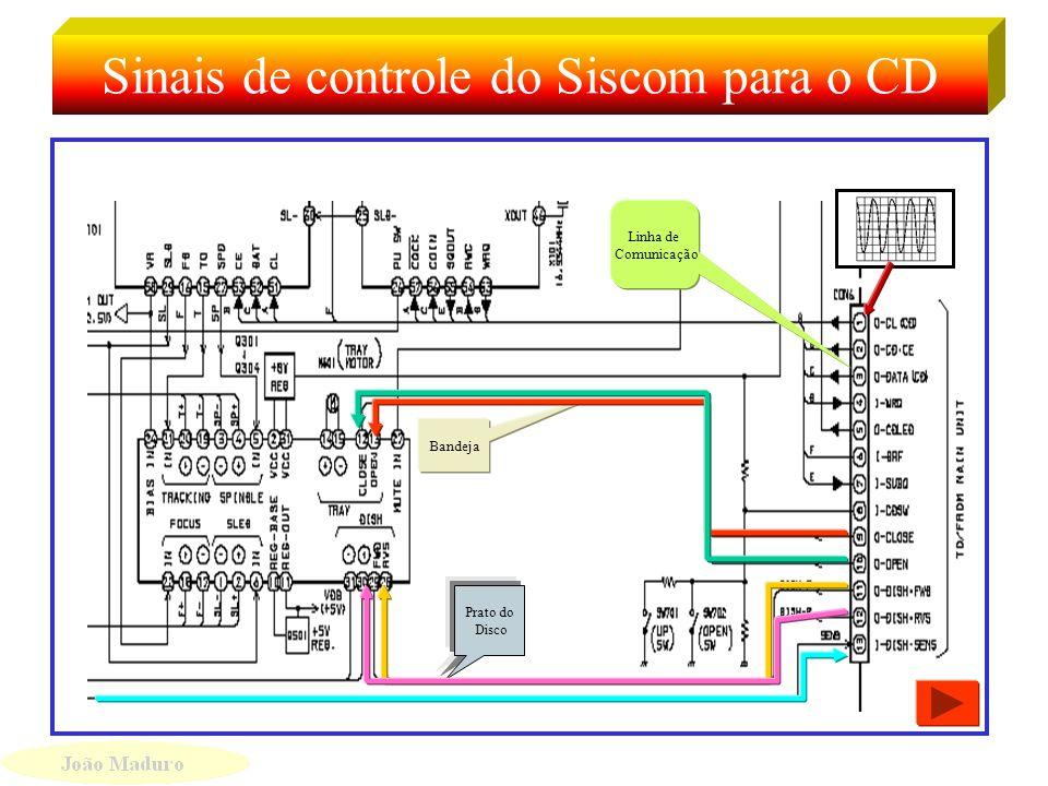 Sinais de controle do CD Sinais de controle do prato do disco Controle da Bandeja Sinais de Controle do CD