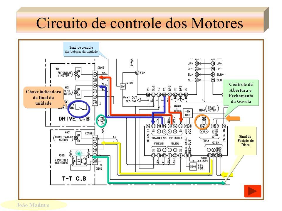 Sinais de controle do Siscom para o CD Bandeja Prato do Disco Linha de Comunicação