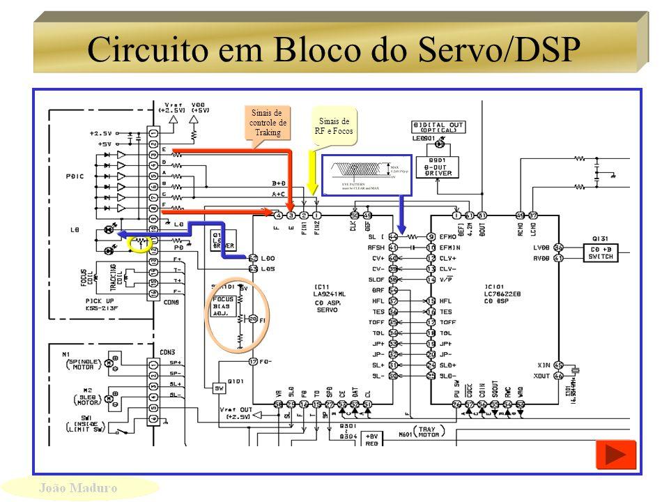 Circuito de servo controle em Bloco Sinais de Controle de Focos Traking e controle dos Motores