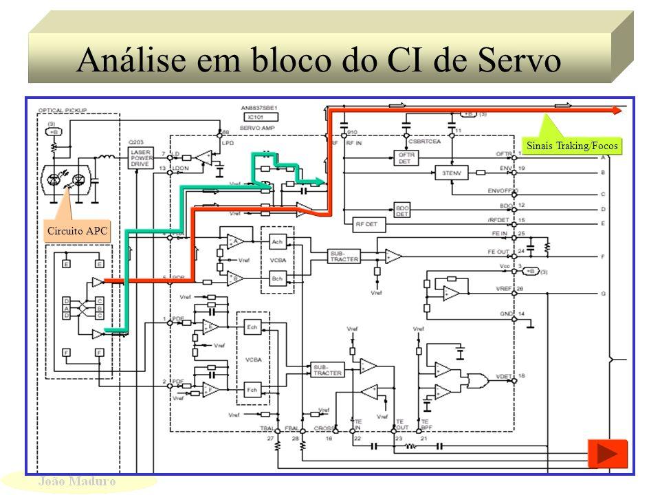 Circuito em Bloco do Servo/DSP Sinais de controle de Traking Sinais de RF e Focos