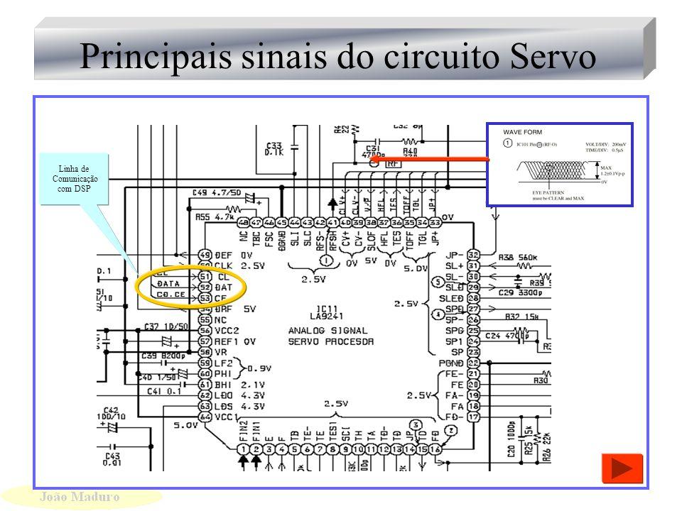 Análise do Circuito Servo Análise do Circuito Servo Comando Laser On Sinais de Traking Sinais de Foco eRF