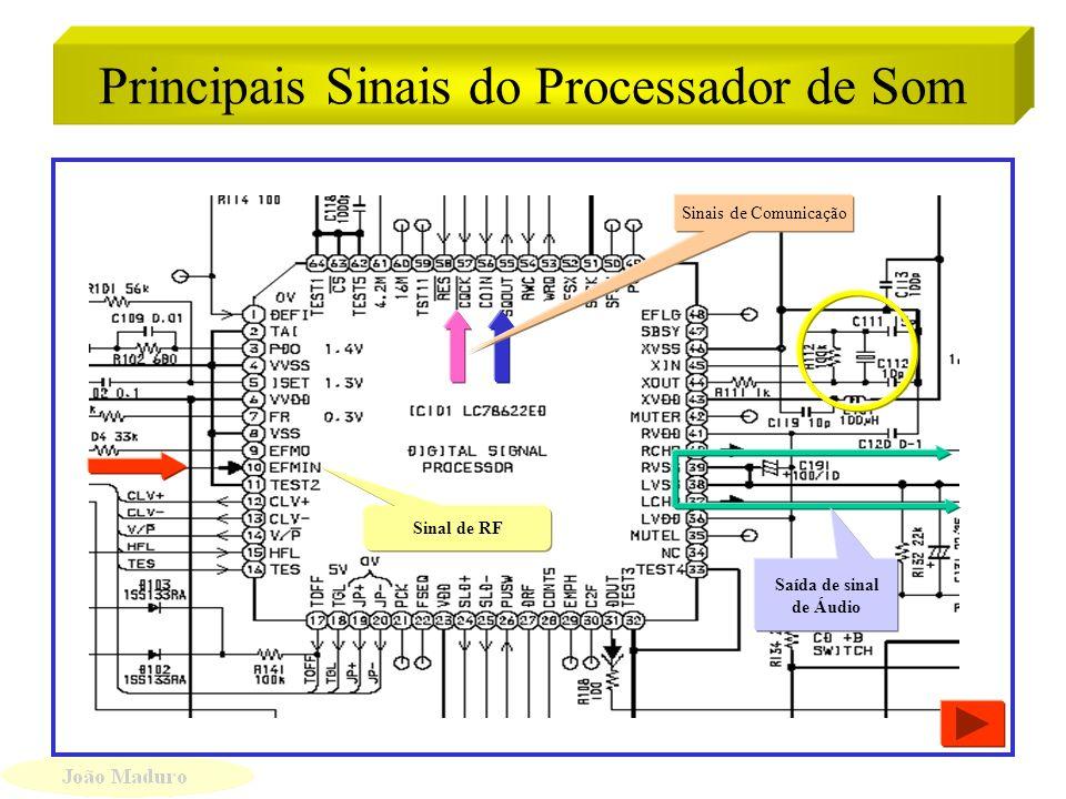 Circuito Processador de Som (DSP) Circuito Processador de Som (DSP) Alimentação da Placa principal