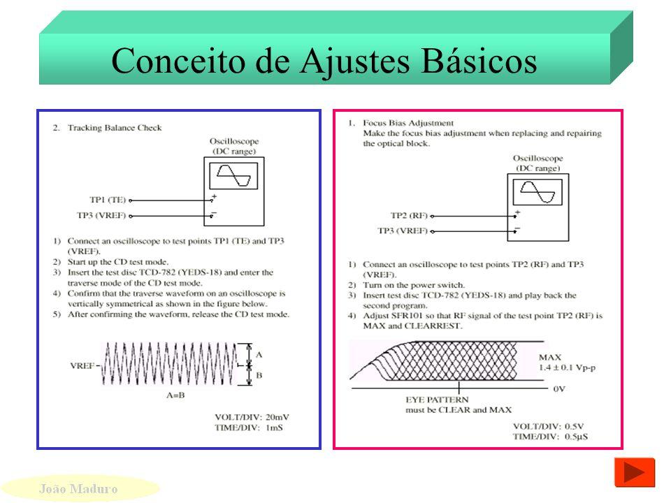 Principais Sinais do Processador de Som Principais Sinais do Processador de Som Sinais de Comunicação Sinal de RF Saída de sinal de Áudio