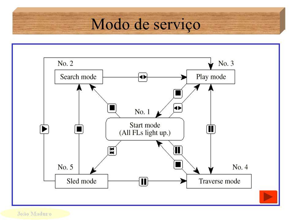 Funções no modo de Serviço Funções no modo de Serviço