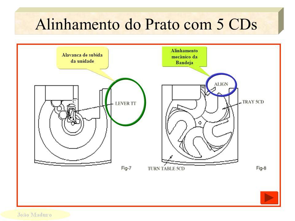 Pontos de Alinhamento do Aiwa Pontos de Alinhamento do Aiwa Engrenagem Principal Alavanca mecanica Engrenagem da Bandeja