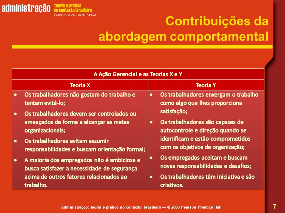 Administração: teoria e prática no contexto brasileiro © 2008 Pearson Prentice Hall Hierarquia das necessidades de Abraham Maslow 18