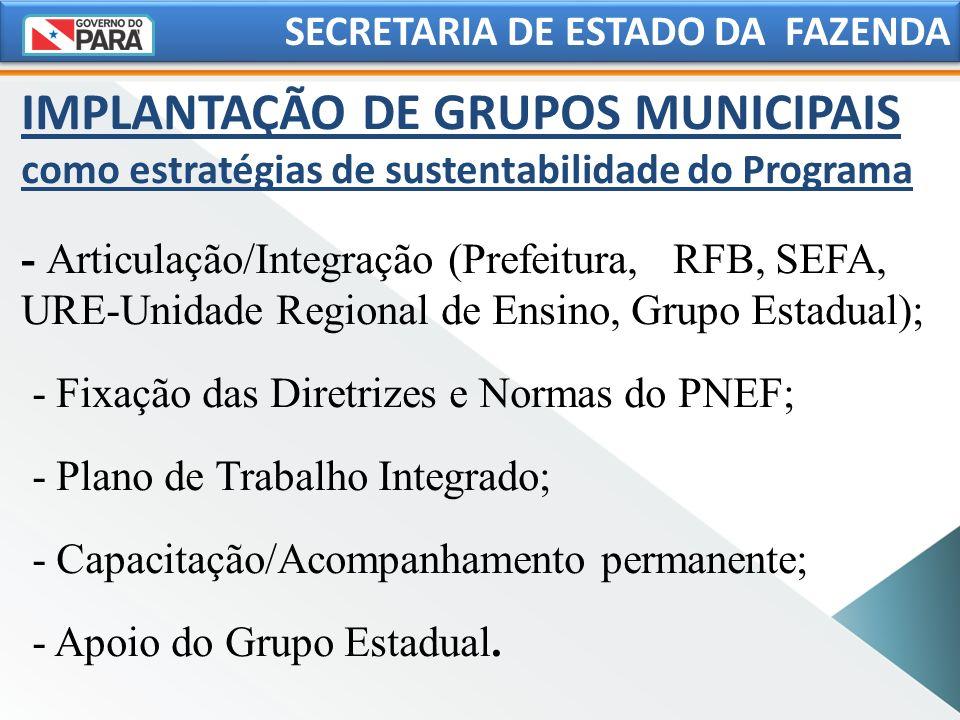 IMPLANTAÇÃO DE GRUPOS MUNICIPAIS como estratégias de sustentabilidade do Programa - Articulação/Integração (Prefeitura, RFB, SEFA, URE-Unidade Regiona